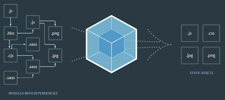 Create and edit webpack configuration file