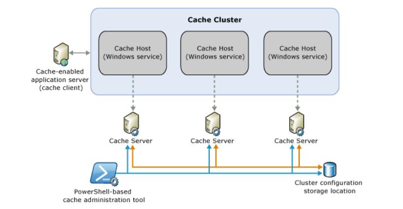 AppFabric Caching Service crash and fix